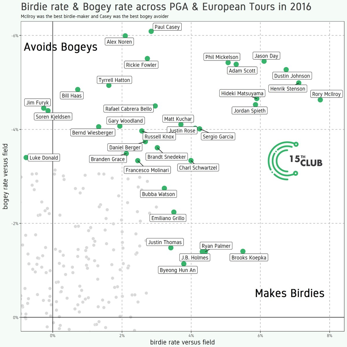 Birdie or better rate & bogey or worse rate for the elite golfers in 2016.