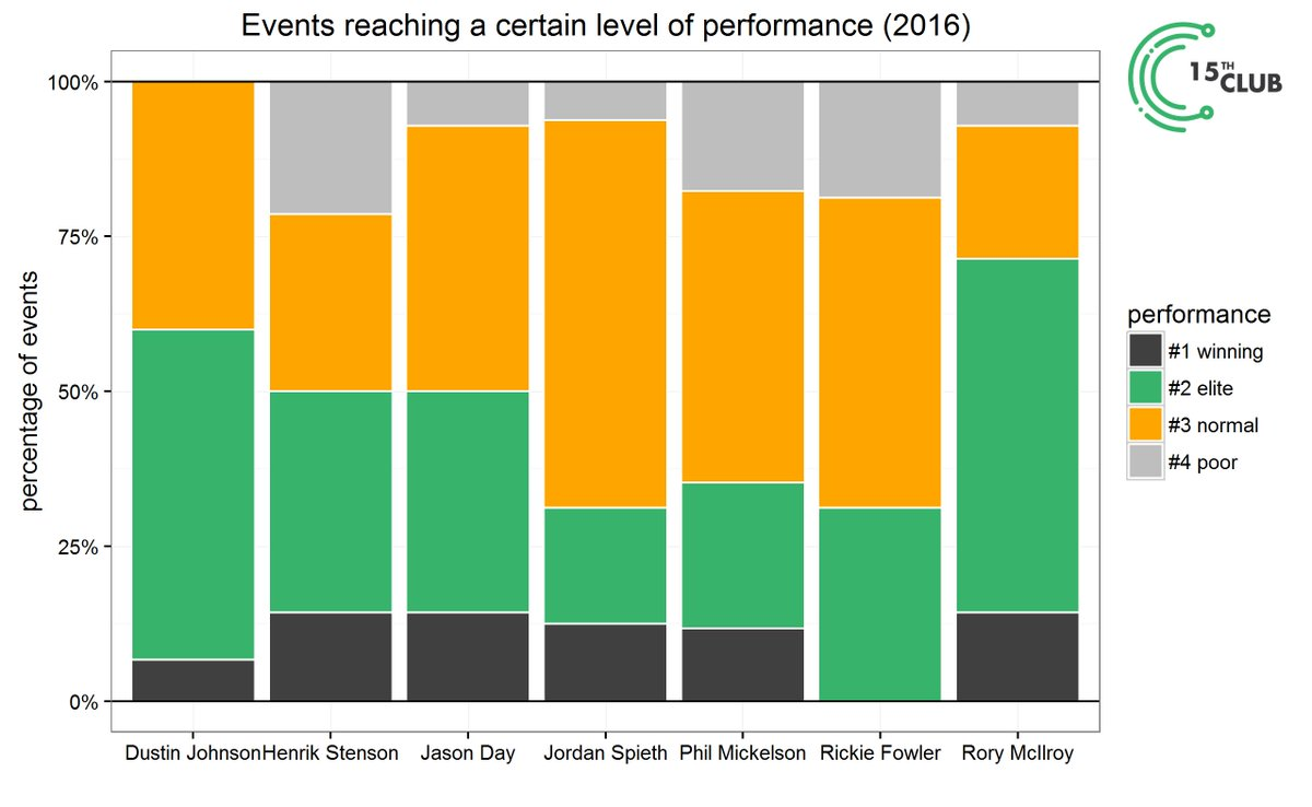 Rory has the most events reaching at least the level of an elite player