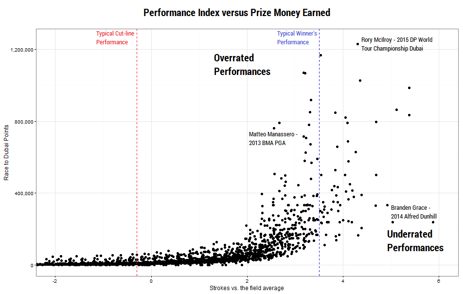 Performance Index vs. Prize Money