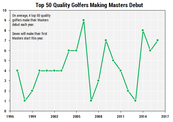 Number of top quality rookie golfers