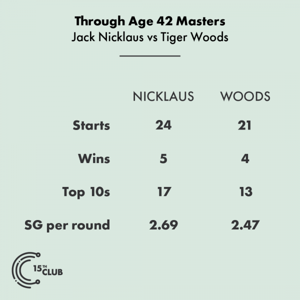 Strokes gained: Augusta