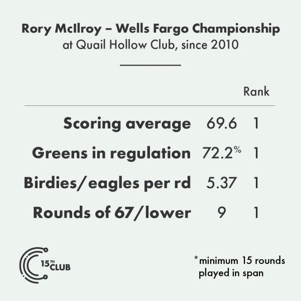 Previewing the 2019 Wells Fargo Championship