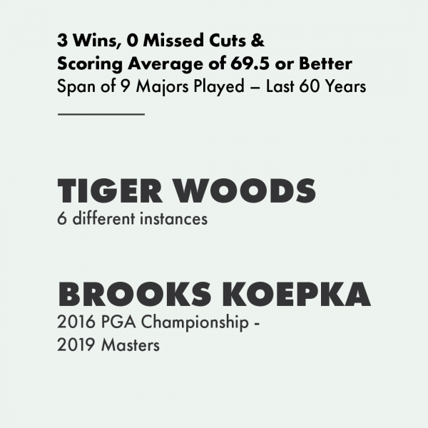Brooks Koepka is even better than you think