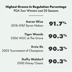 PGA Tour LAst 20 seasons (1)