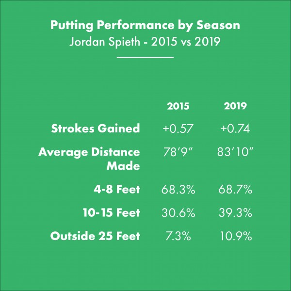 The Misconception about Jordan Spieth