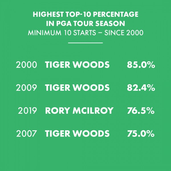 Examining the underrated year of Rory McIlroy
