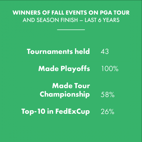 Fall the time to spring forward on the PGA Tour