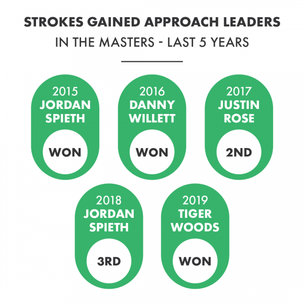 Golf Stats of the Year: 2019