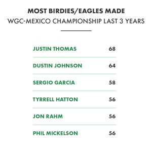 WGC Mexico Week_Request 2