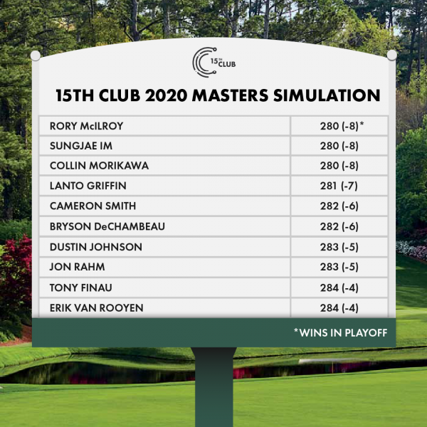 Using Data to Simulate the Masters