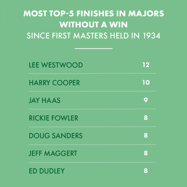 Who is the best player without a major in the modern era?