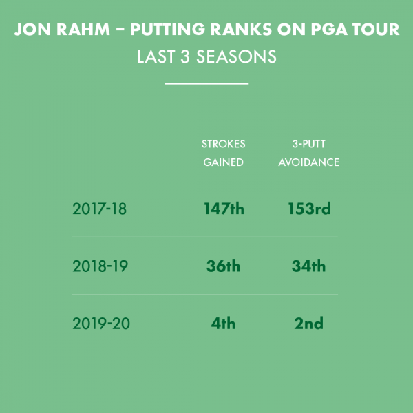 Rahm's rise tied to improved putting
