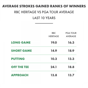 RBC Heritage Week Viz_Request 1