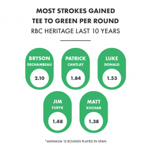 RBC Heritage Week Viz_Request 3
