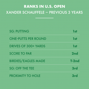 US Open Week Viz_Request 1