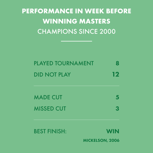 What this weekend can tell us about Augusta National