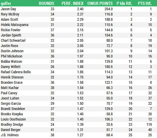 Perf. Index top 25