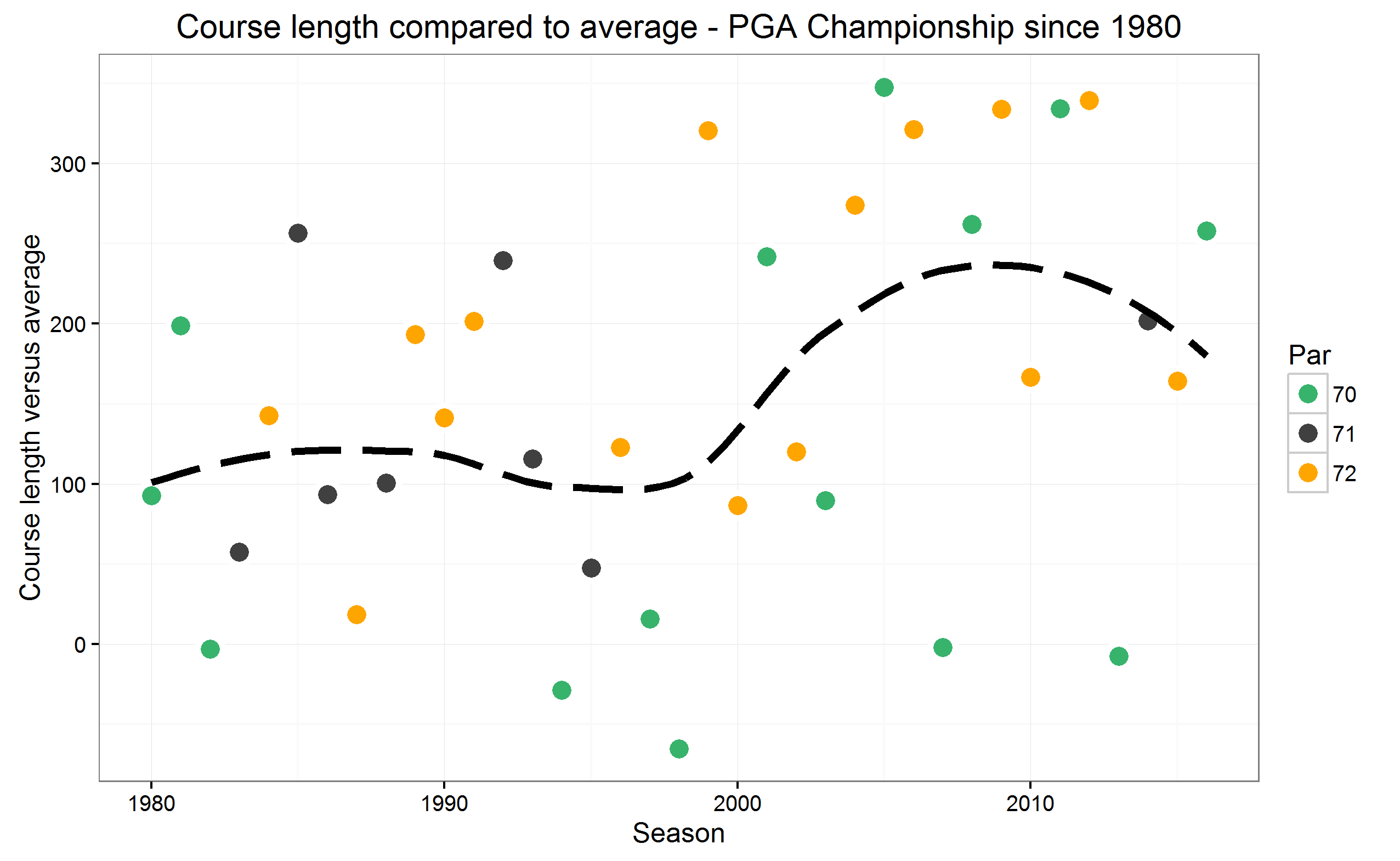 pga-champ-course-length